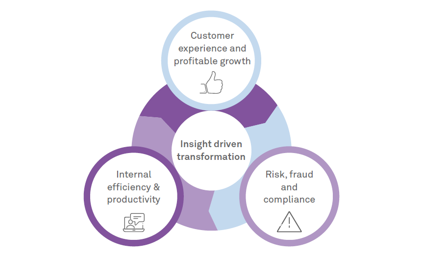 The 3 tenets of an intelligent enterprise in the financial services industry