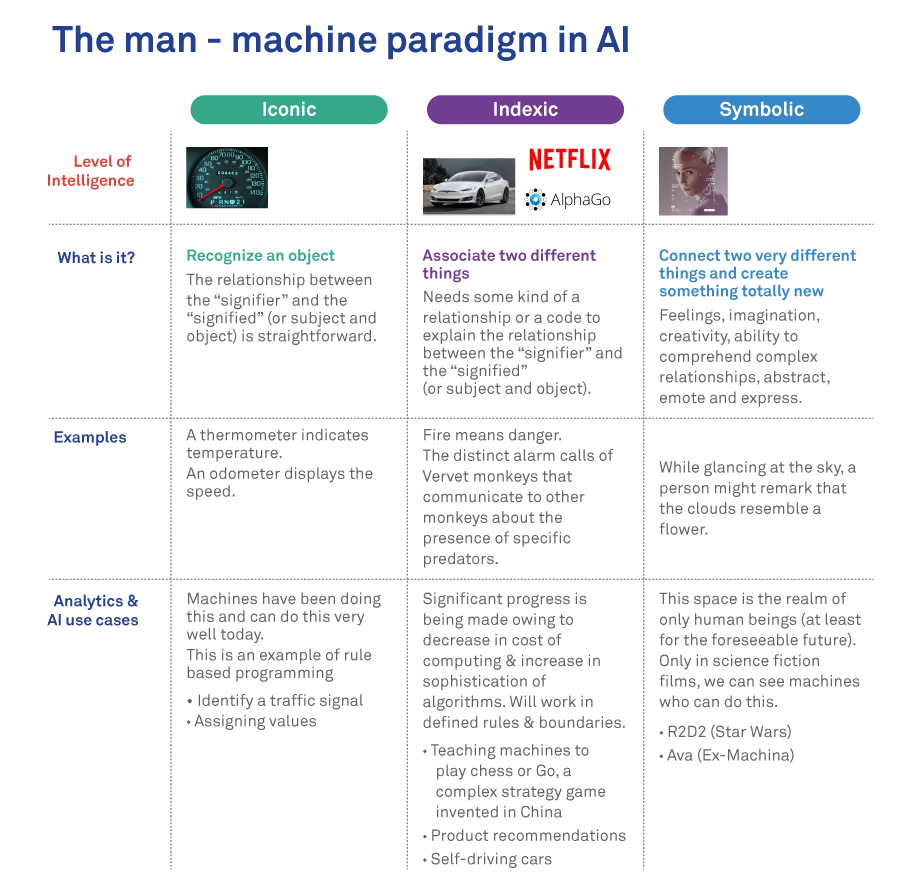 The man-machine paradigm in AI