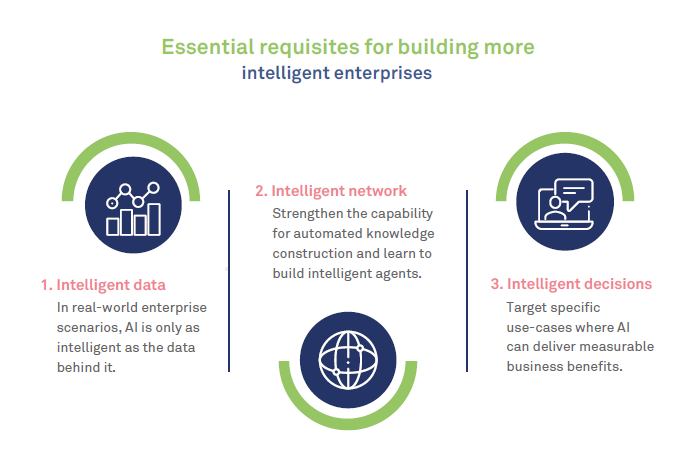 What would it take for enterprises to become truly intelligent ?