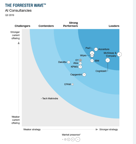 Wipro positioned as a 'Leader' in The Forrester Wave™: AI Consultancies, Q3 2019
