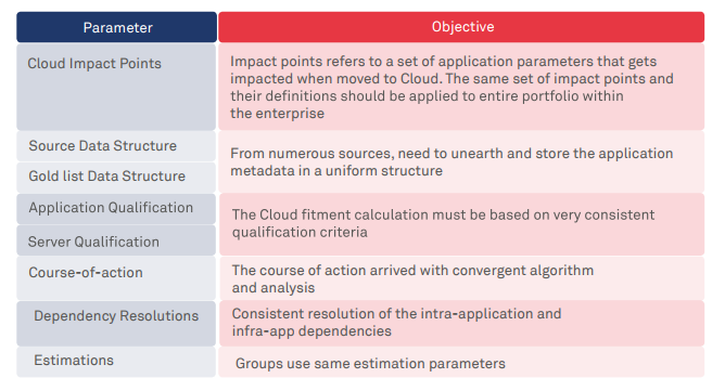 Transformation to cloud: assessment imperatives