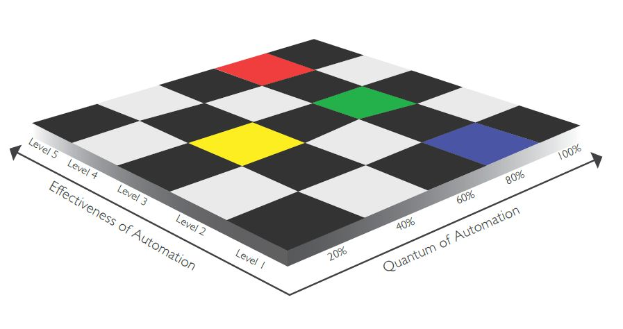 Automation Checkerboard - What Moves my Benefits?