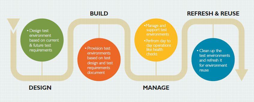 critical success factors for a successful test environment