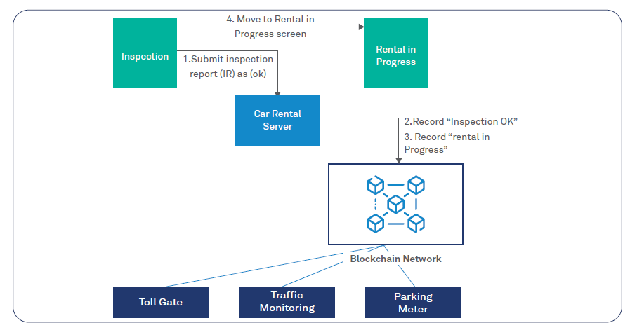 Blockchain proof-of-concept for car rentals in a Smart City