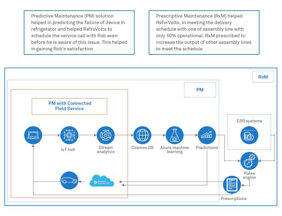 Evolution of field service industry - Wipro