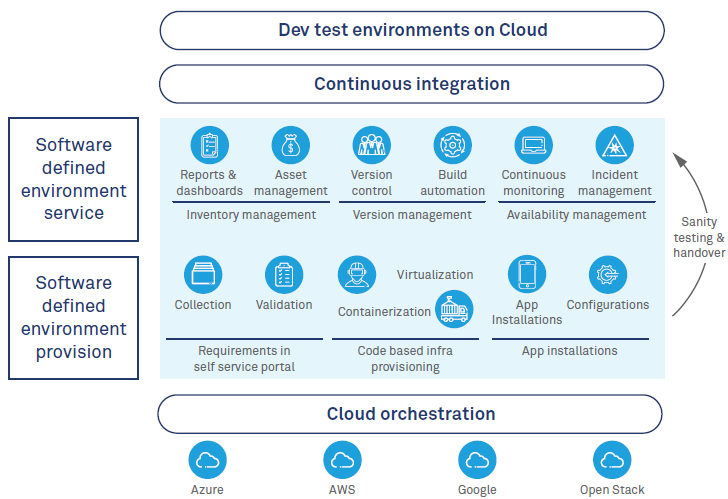 How software defined test environments are revolutionizing testing