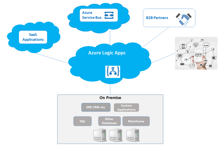 Hybrid Integration Using Azure Logic Apps and Azure Functions