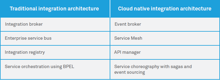 Integration in a Cloud native world