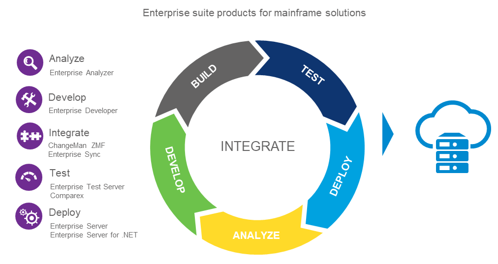 Mainframe Modernization and Connectivity from Micro Focus, a trusted modernization partner of Wipro