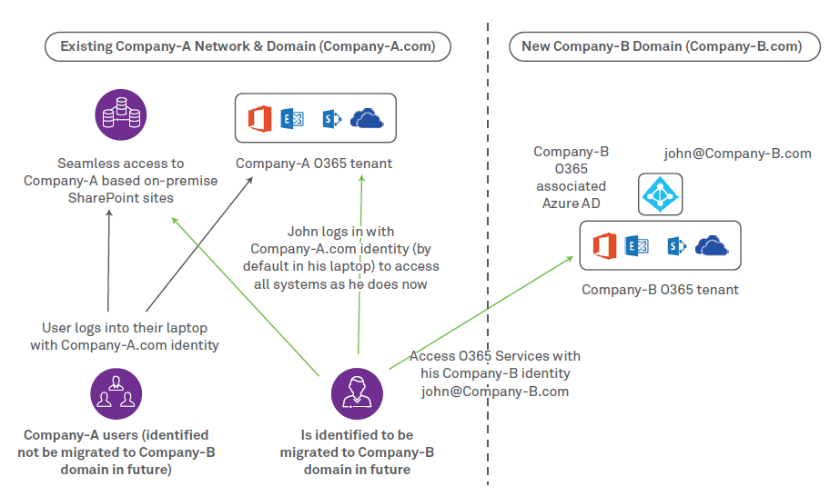 Merger Divestiture – An O365 perspective