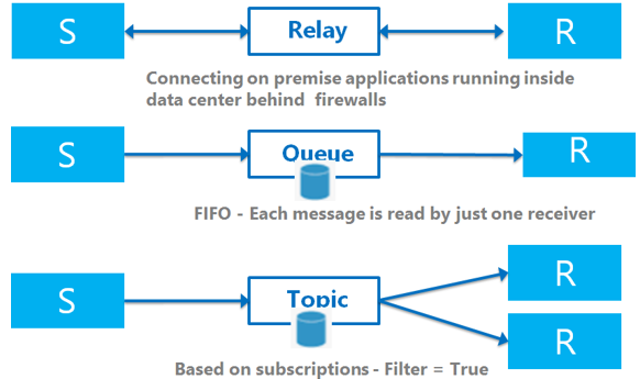 Messaging and Event Handling Options in Azure