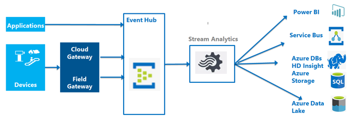 azure queue architecture diagram messaging and event handling options in azure wipro  event handling options in azure