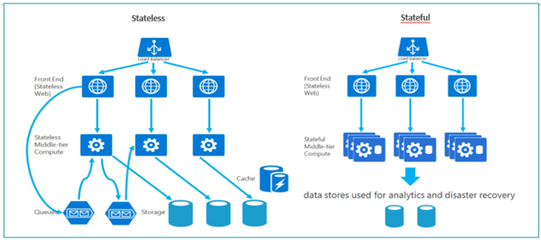 Microsoft Azure Service Fabric as a Platform for Developing Microservices