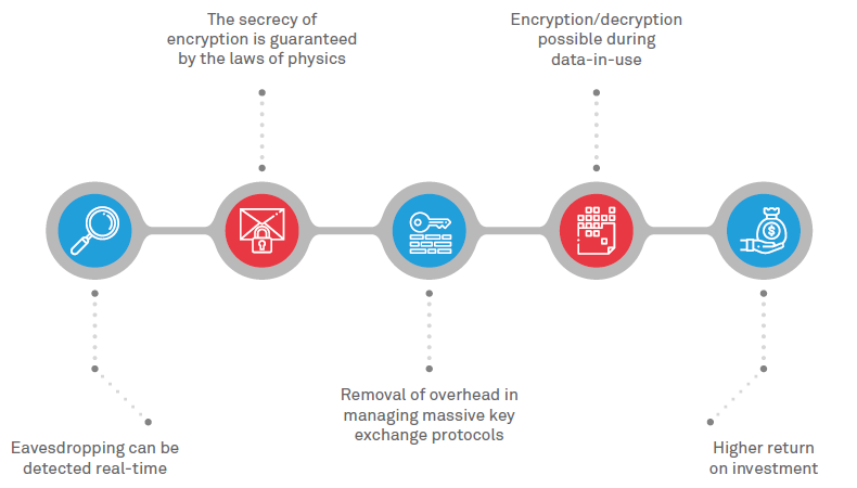 advantages of quantum cryptography