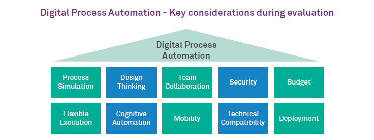 Recipe for selecting the right tool for Digital Process Automation