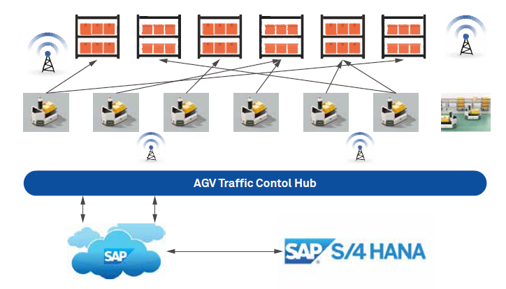 Smart Warehousing with Automated Guided Vehicles and SAP S/4HANA ERP