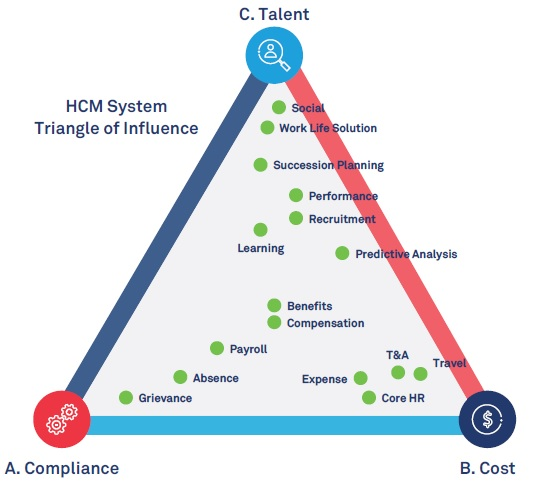 The evolving 'why' of Human Capital Management Systems