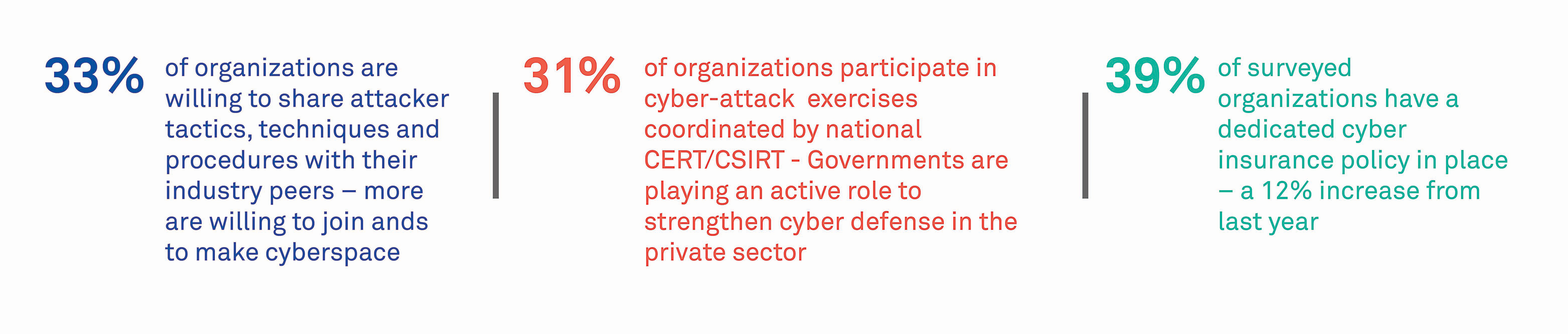 The State of Cybersecurity Report 2019