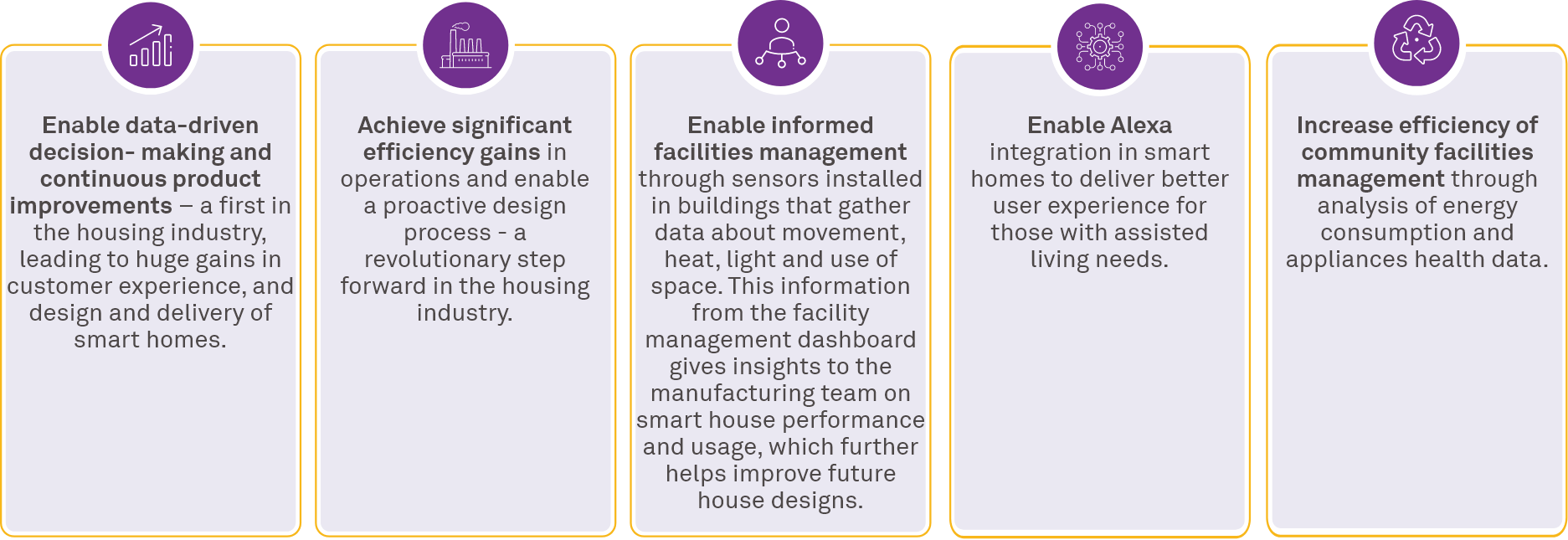 TopHat transforms smart housing value chain into a real-time connected ecosystem