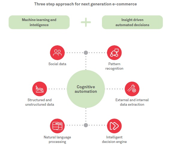 Transforming customer experiences through cognitive commerce