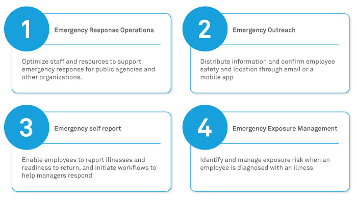 Wipro Emergency Response Solution powered by ServiceNow