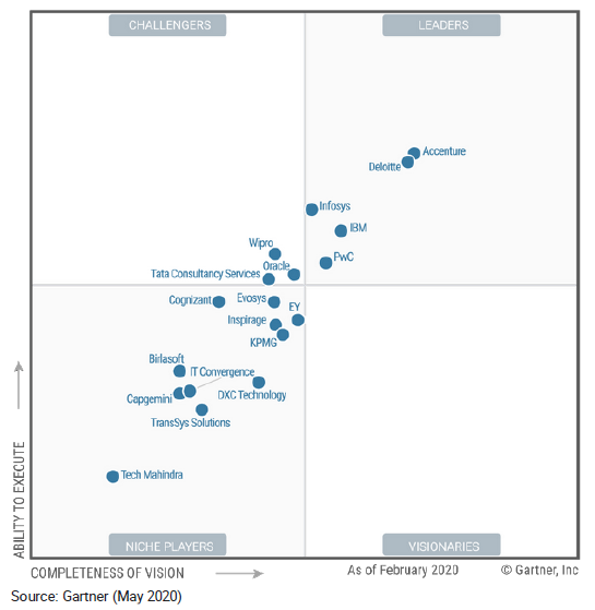 Wipro is a 'Challenger' in Gartner Magic Quadrant for Oracle Cloud Application Services 2020, worldwide