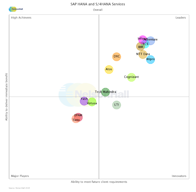 "Wipro is positioned as a ""Leader"" in the NEAT vendor evaluation, by NelsonHall for SAP HANA and S/4HANA services (Overall), 2019"