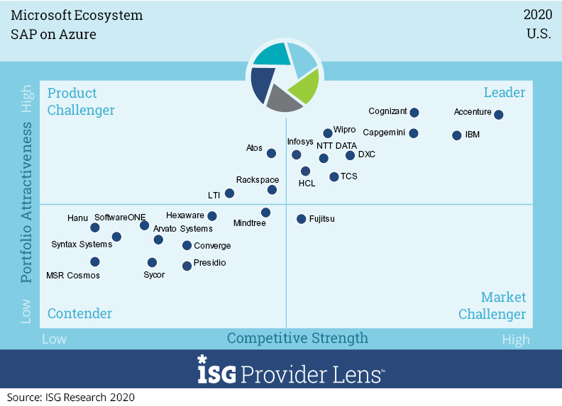 Wipro positioned as a 'Leader' for SAP on Azure in ISG Provider LensTM, Microsoft Ecosystem, U.S. 2020