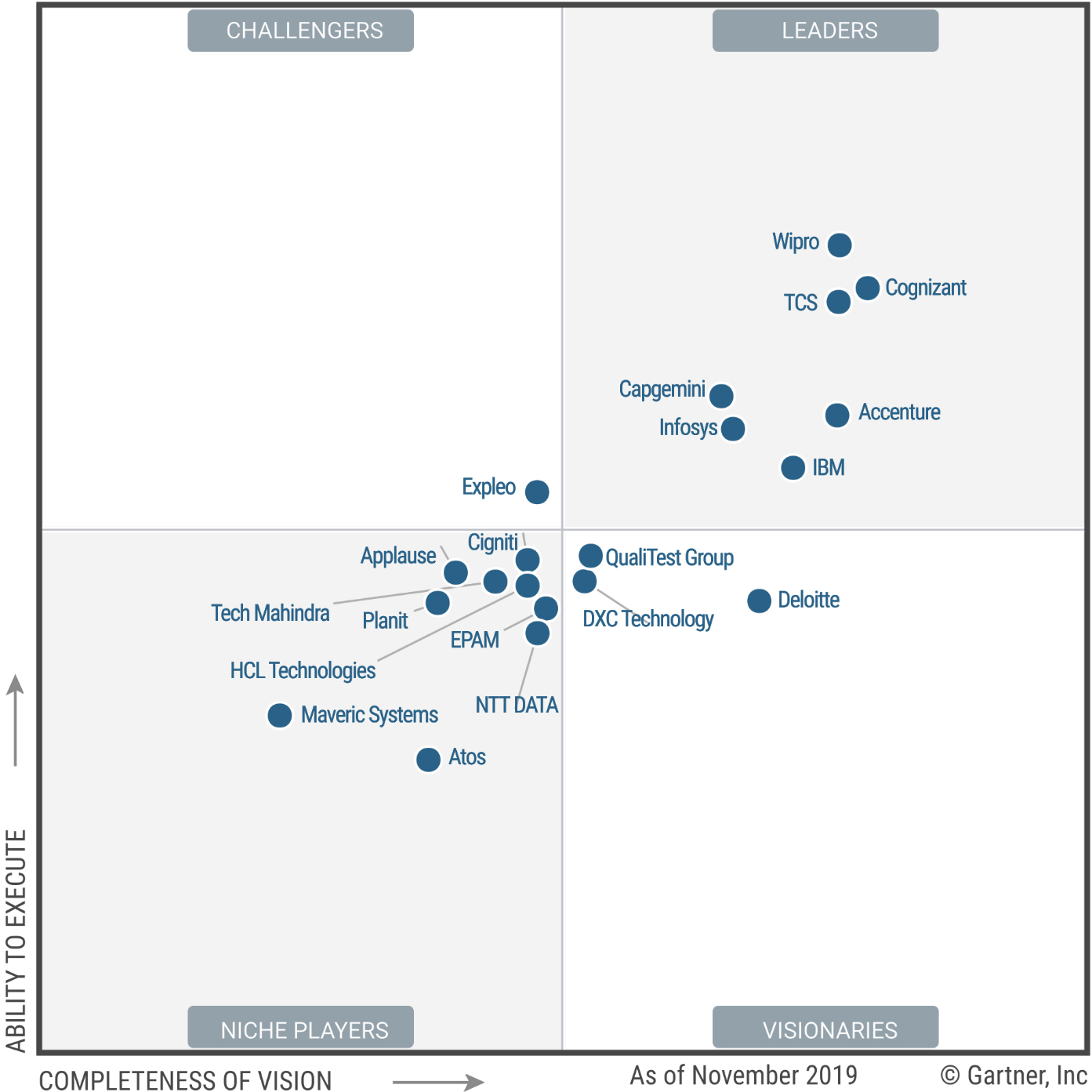 Wipro positioned as a 'Leader' in Gartner Magic Quadrant for Application Testing Services, Worldwide 2019