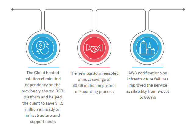 Wipro's B2B integration and Cloud hosted services drive 37% savings
