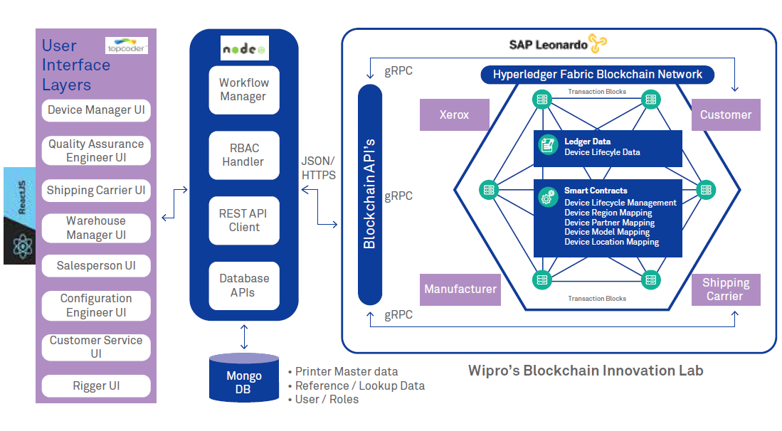 Digital Transformation in Enterprise Architecture: How is blockchain useful?