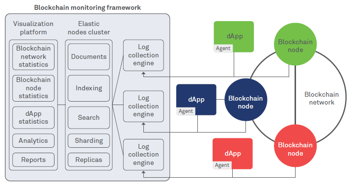 Monitoring and management of blockchain networks