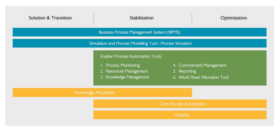 Standardization in the Outsourcing Industry