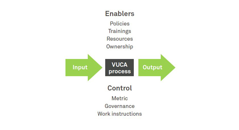 Driving process excellence for VUCA businesses