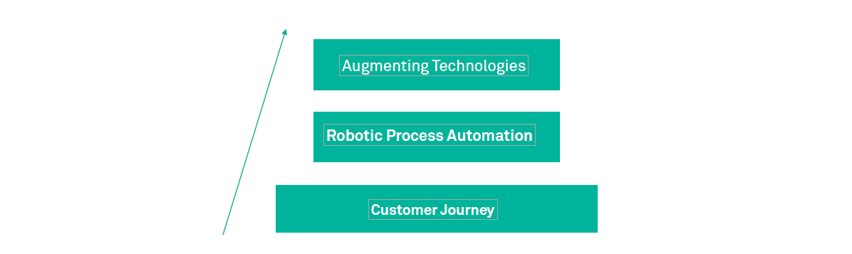 Robotic Process Automation The Journey of a tool to a product