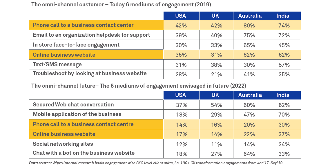 Integrated Customer Experience (CX) transformation