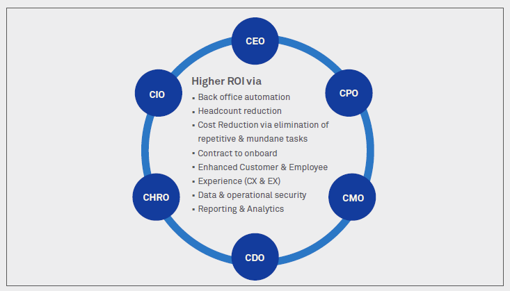 Intelligent Automation (IA) charter for CXOs: Changing perspectives driving need for specific value creation