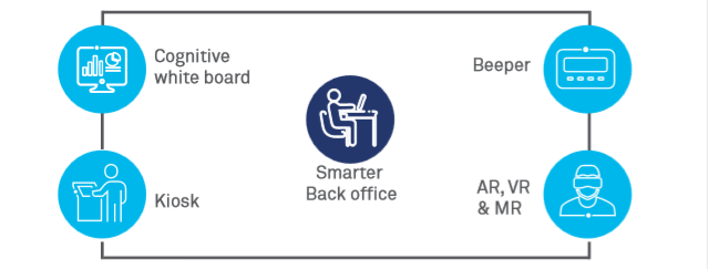 Reinventing the back office with Smart Operations