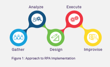 Robotic Process Automation- A five step approach to effective implementation