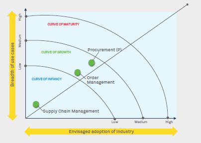 RPA & AI market maturity in SCM-OM-Procurement - Wipro