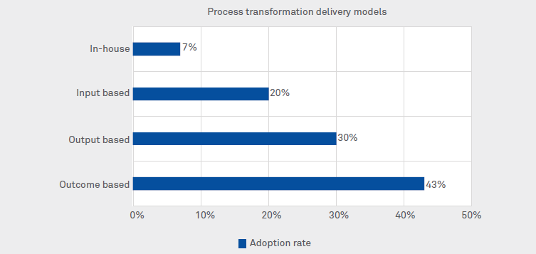 Successful business process transformation: What does it take?