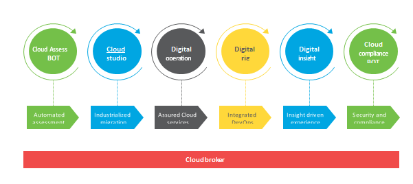 Wipro's Cloud Studio