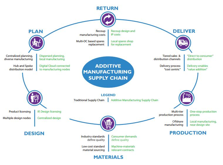 Averting Chaos with Dual Supply Chain Management Strategy