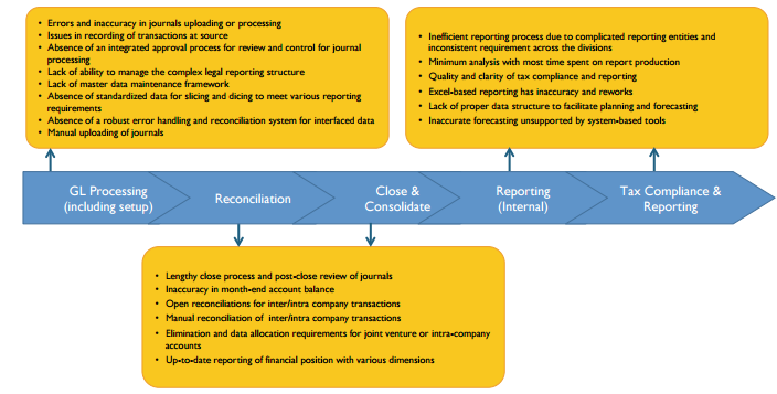 Finance Enterprise Performance Management: Transforming Finance, Treasury and Tax Reporting