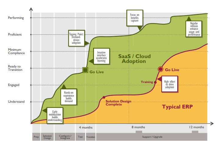 Agile Change: The Key to Successful Cloud/SaaS Deployment