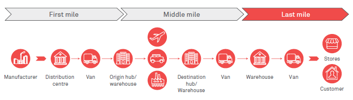 "Delivering on the ""last mile"": A shift from the traditional supply chain"