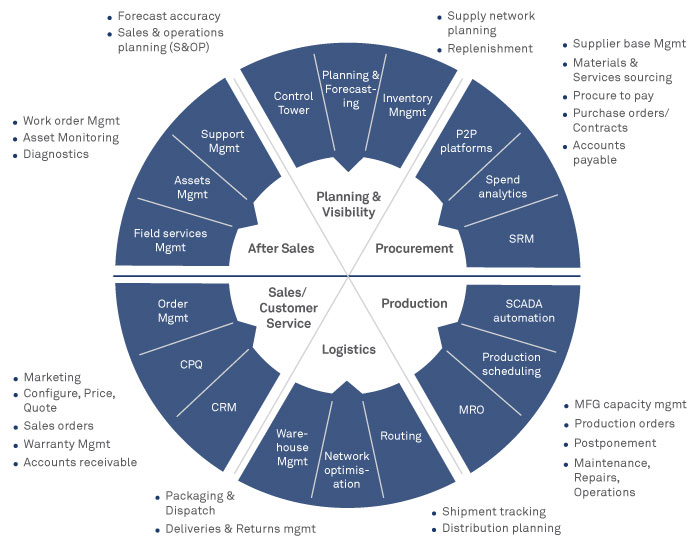 Supply Chain Management (SCM) Landscape