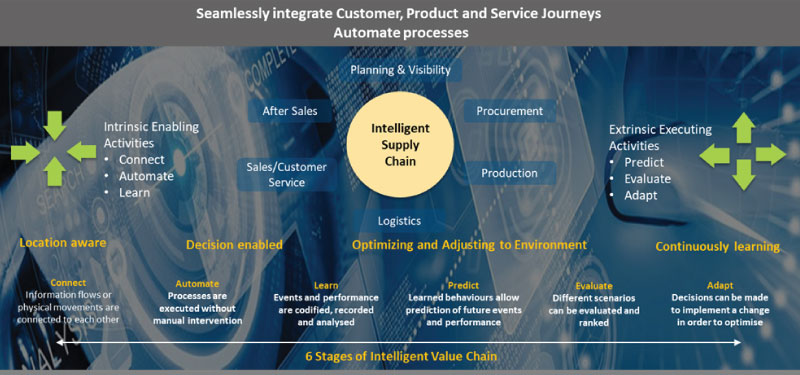 Intelligent Supply Chain Perspective