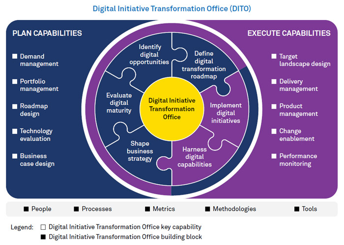 How to Build a Digital Initiative Transformation Office?
