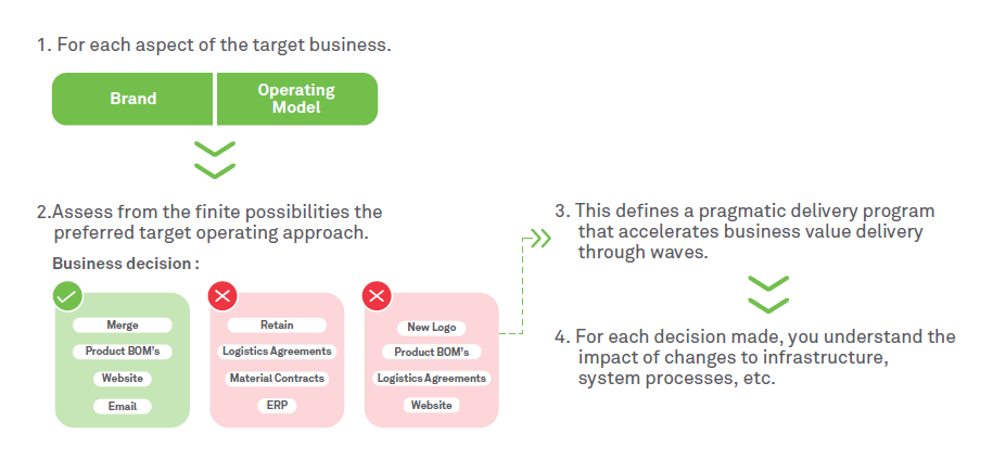 Accelerating business value realization using the Agile approach: Part 2